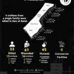 Infographic: PCHR's Documentation of Israel's Attacks on the Gaza Strip Between 12-14 November.